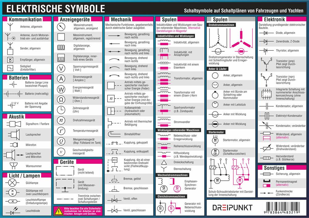 Elektrische Symbole, Infotafel (Spielwaren), Michael Schulze